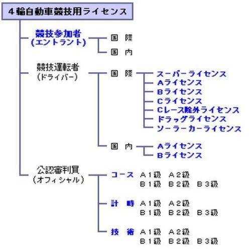 lisence1